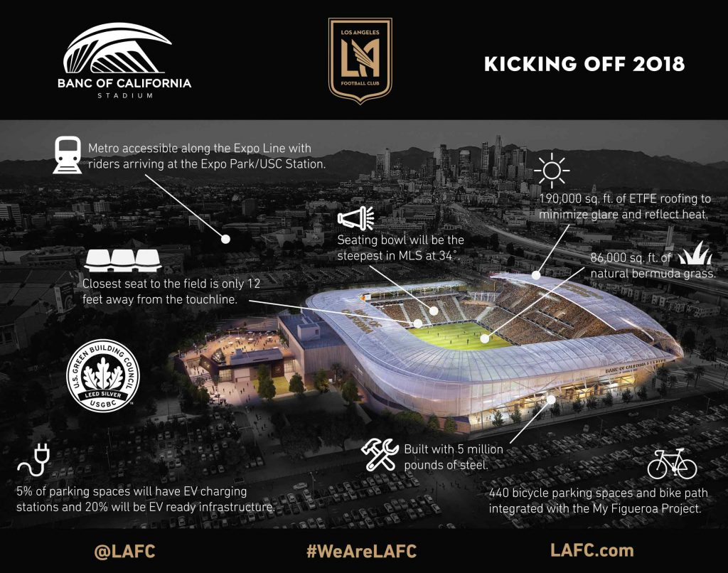 LAFC to host newest Olympic sport, Rugby Sevens, at Banc ...