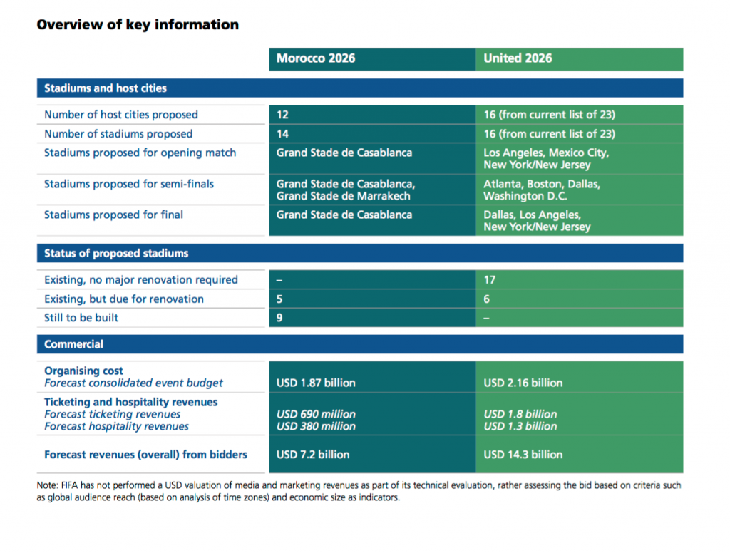 Evaluation report on FIFA World Cup 2026 bids published